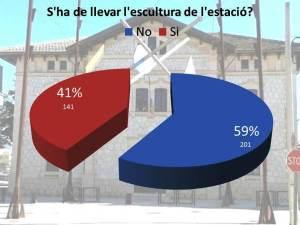 Resultats d'una enquesta de Díngola del març de 2014.
