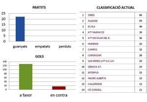 Els jugadors de Jaume Calafat, del grup E de la lliga de cadets de 2a regional, s'han fet amb la primera posició a quatre partits d'acabar la temporada. Els seus números són, com veieu, espectaculars.