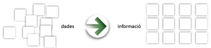 Publicar informació no és exactament el mateix que publicar dades.