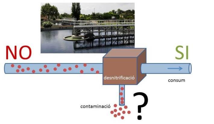 La construcció d'una planta desnitrificadora per part de la Conselleria de Medi Ambient implicaria pujar el preu de l'aigua i la producció d'aigua residual molt contaminada (tenint un segon problema a resoldre).