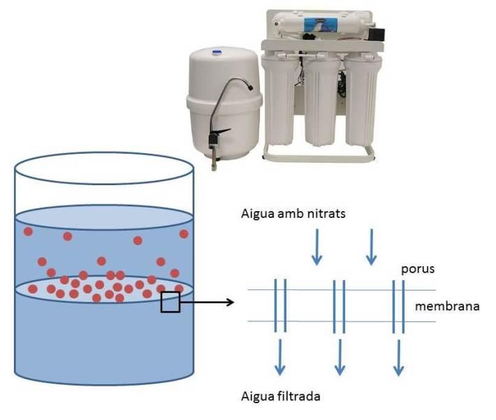 Un aparell d'osmosi inversa domèstic produeix aigua organolèpticament molt més bona (sense olor, ni sabor).