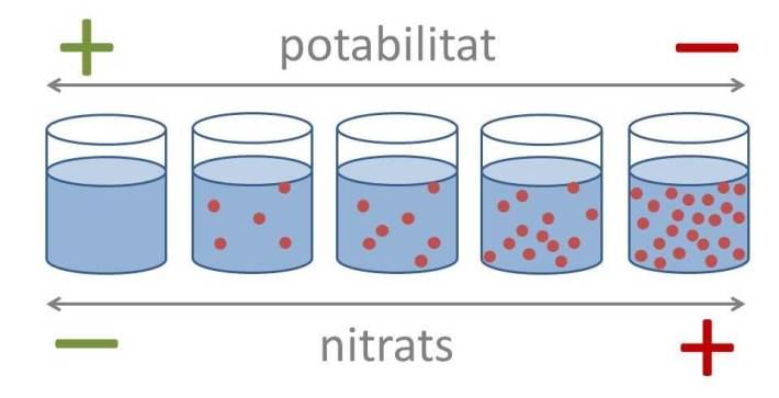 La potabilitat de l'aigua disminueix a mesura que augmenta el nivell de nitrats, com explica aquest esquema.