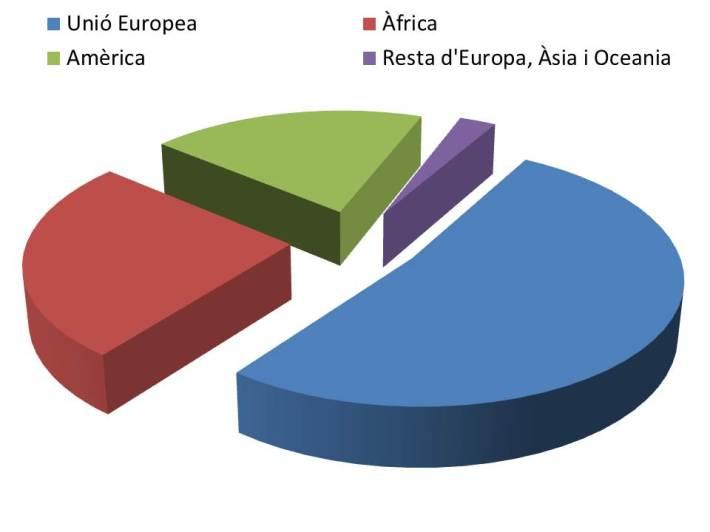 La distribució dels estrangers per lloc d'origen, a Sineu.