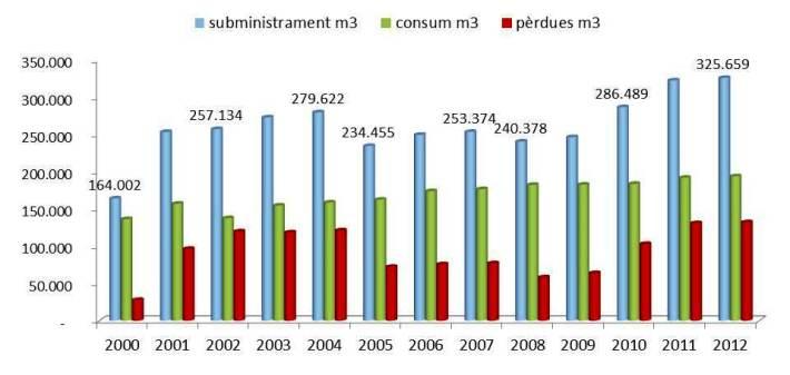 Evolució del consum d'aigua i de les pèrdues a través de la xarxa (font: Direcció General de Recursos Hídrics).
