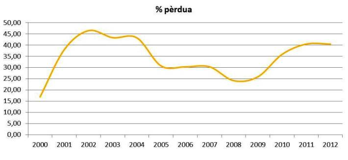 Evolució del percentatge de pèrdua d'aigua potable a través de la xarxa (font: Direcció General de Recursos Hídrics).