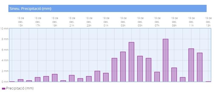 Gràfic de precipitacions a Sineu entre 18 i 19 de desembre [font AEMET]